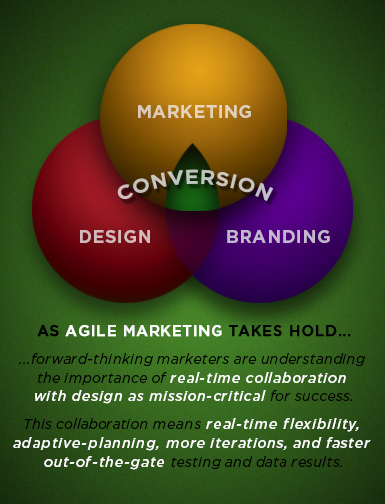 The Winning Team: Marketing/Branding/Design Diagram